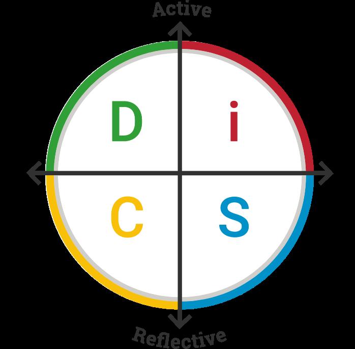 The DiSC Model 1